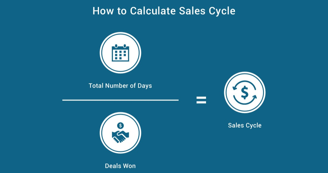 Sales cycle measures the average amount of time between when an opportunity or deal is created, and when it is closed won.