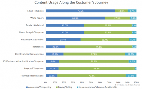 Content Usage Along the Customer Journey